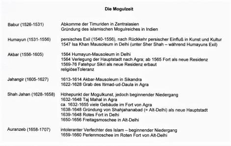 Bild der Übersicht über die Mogulzeit