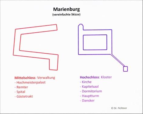 Marienburg [poln. Malbork]: Überblicksskizze der beiden Hauptteile
