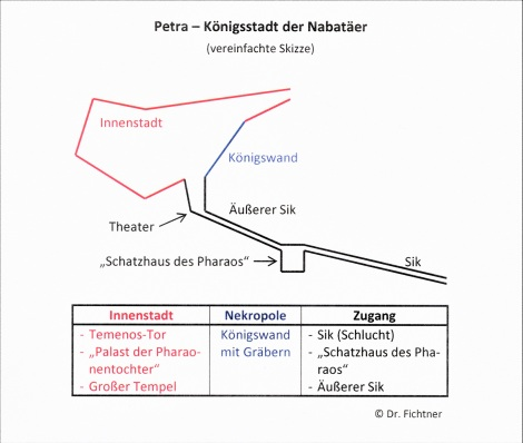 Petra: vereinfachte Skizze