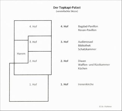 Vereinfachte Skizze des Topkapi-Palastes
